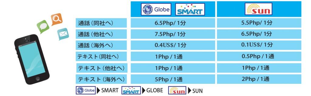 フィリピンの通話料金一覧