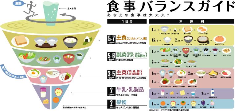 食事バランスガイド図