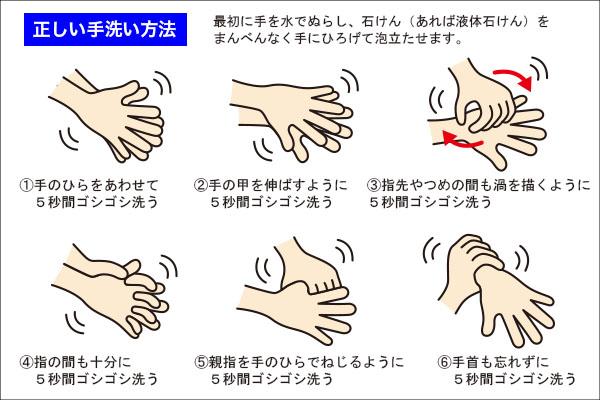 コロナウィルス感染の予防法、正しい手洗い